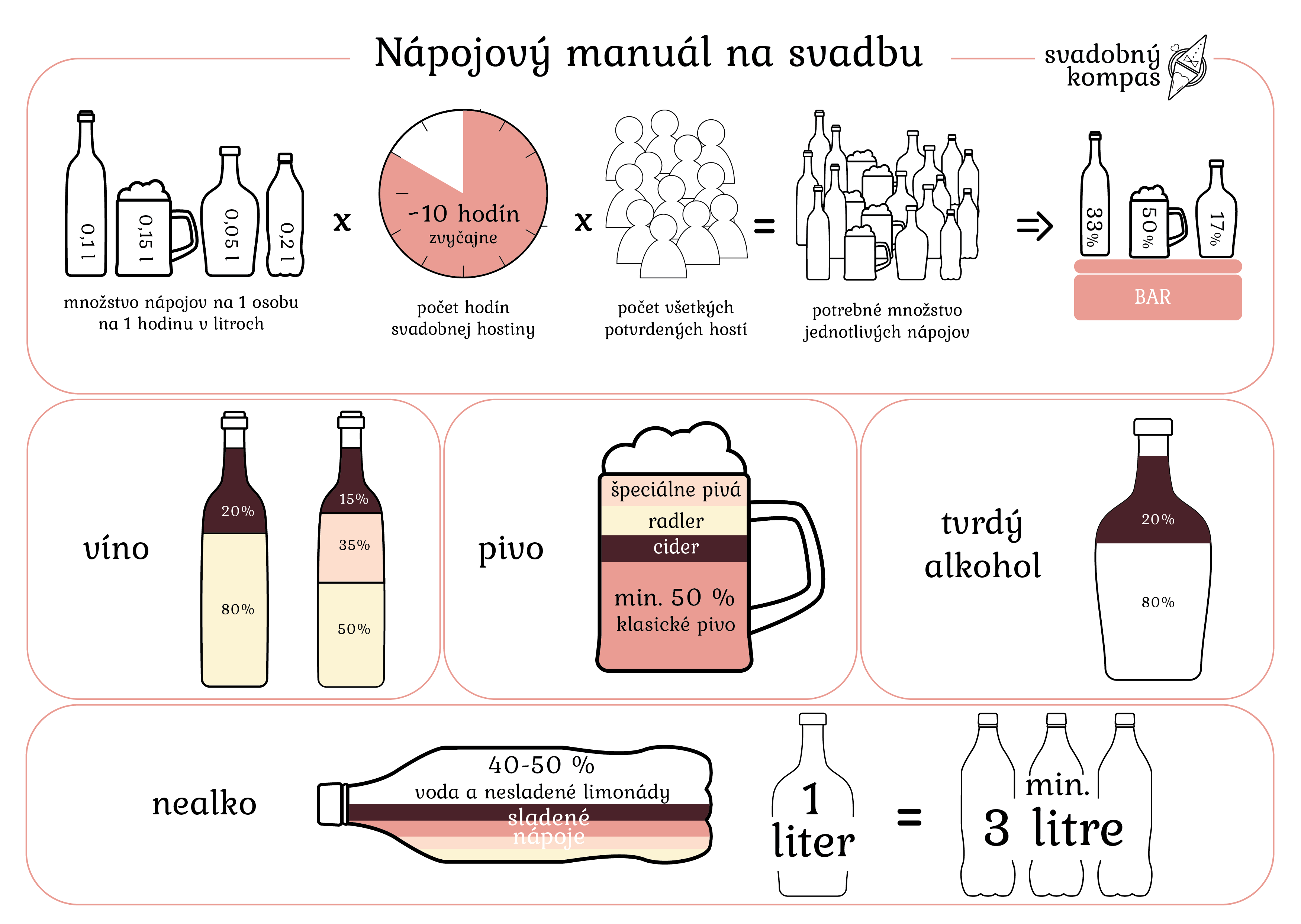 nápojový manuál na svadbu, koľko alkoholu na svadbu